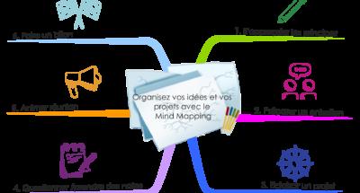 Organisez vos idées et vos projets avec le Mind Mapping