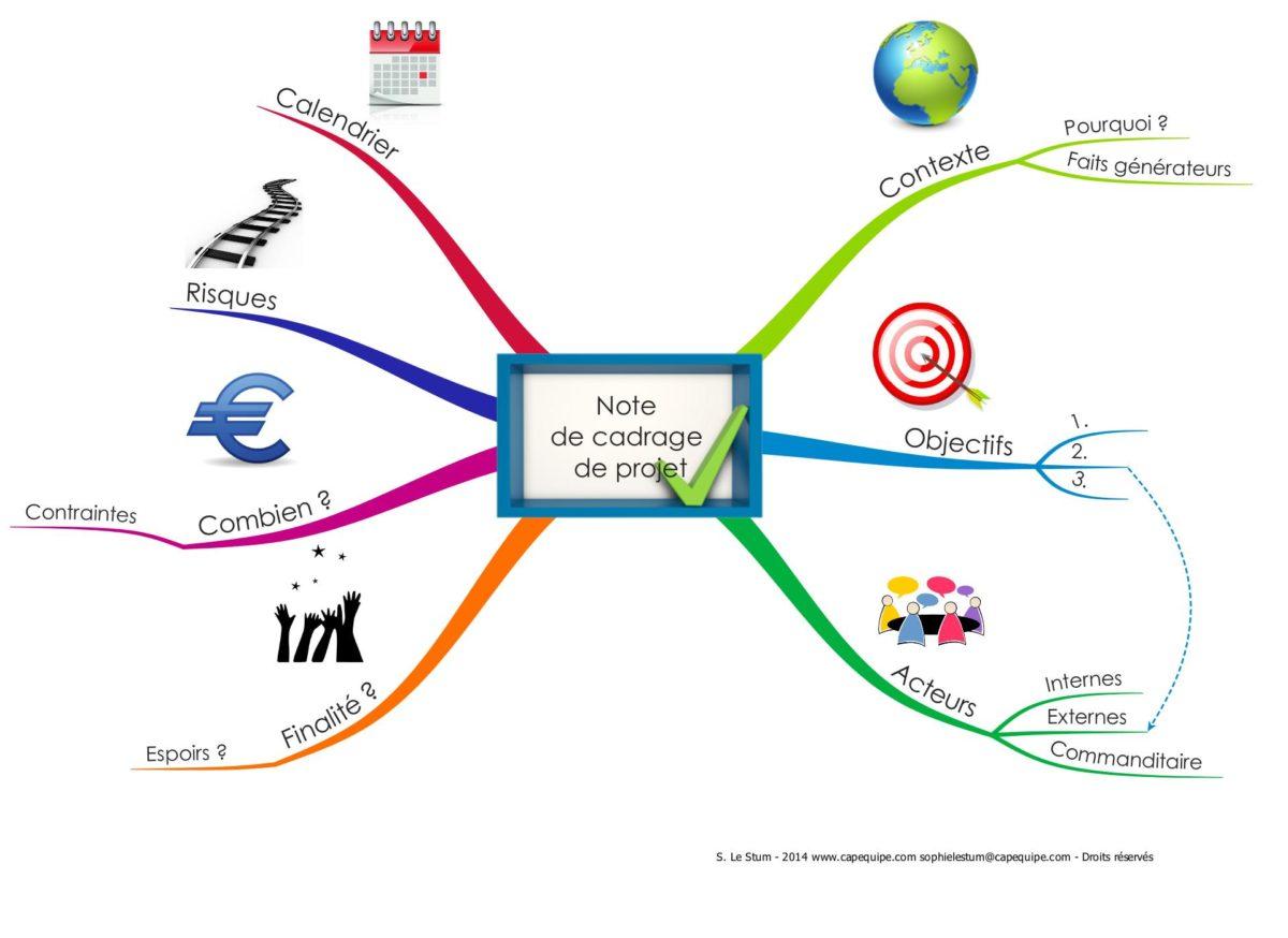 note de cadrage de projet en Mind Map
