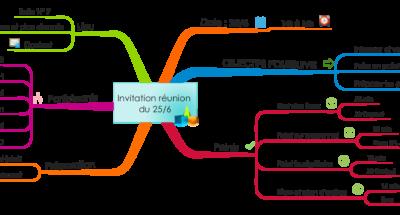 Mind Map ordre du jour de réunion