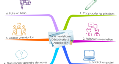 Mind Mapping : programme de formation
