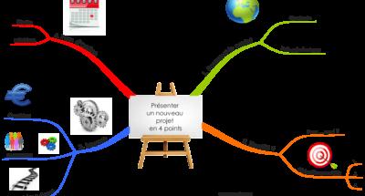 Présenter un nouveau projet en 4 points