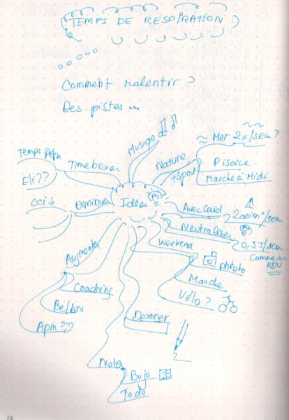 Bullet Journal - Page de réflexion