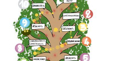 Cultiver une équipe - arbre de NOël